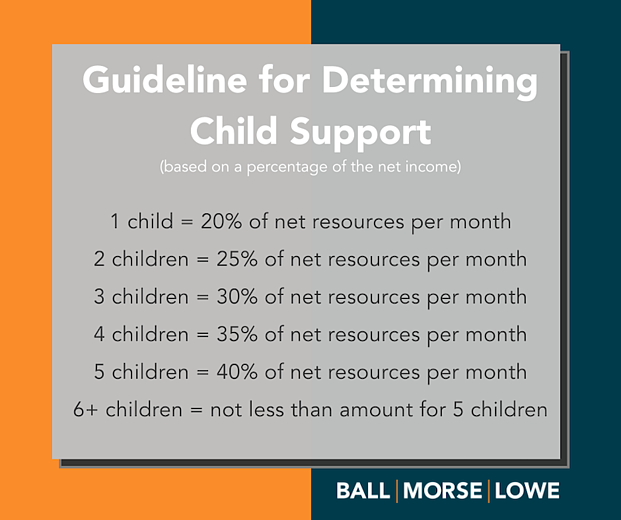 chart depicting the guidelines for determining child support